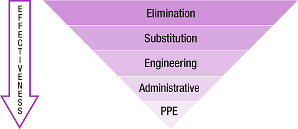 diagram explaining the hierachy of control with effectiveness resulting from the procedures of elimination, substitution, engineering, administrative and personal protective equipment outlined in the table below this image